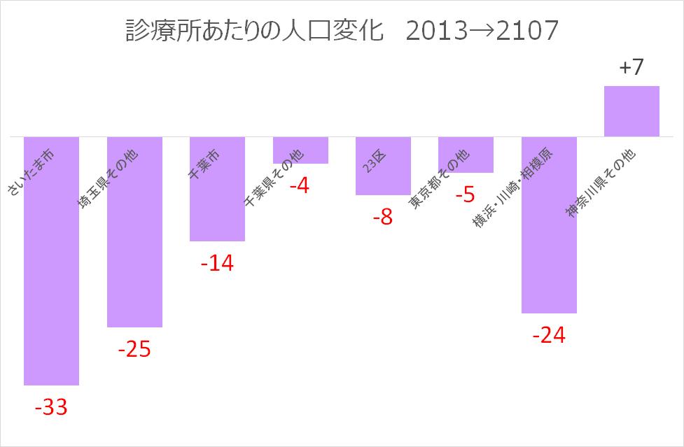 診療所あたりの人口変化-2013-2017