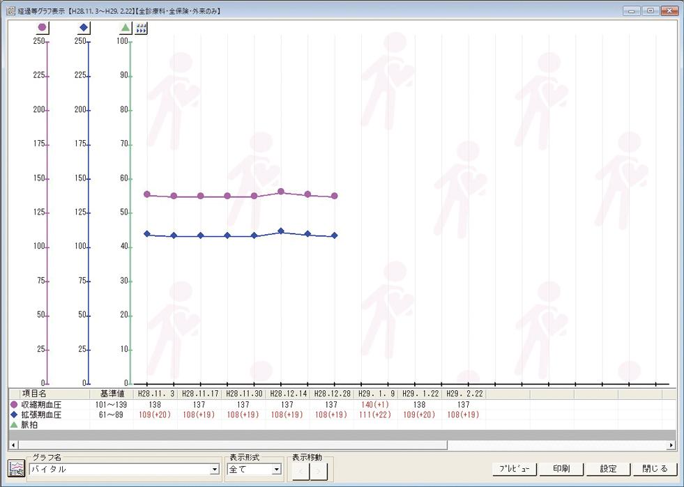 経過等グラフ表示(Medicom-HRV)