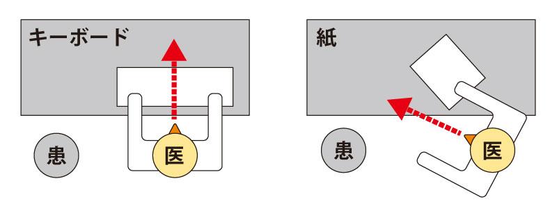 紙カルテと電子カルテ、ドクターの身体の向きの違い(イメージ図)