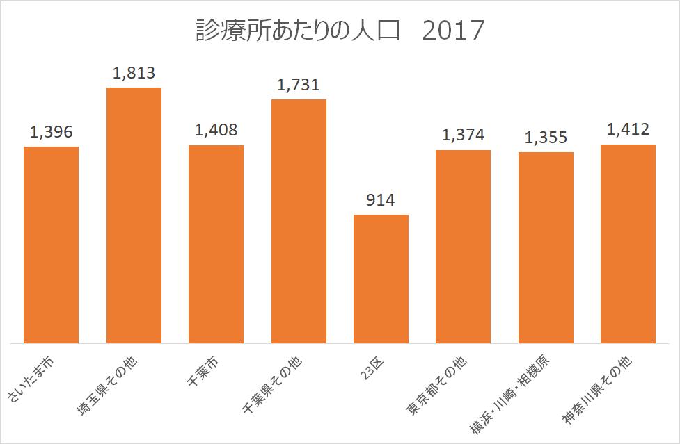 診療所あたりの人口-2017-地域別