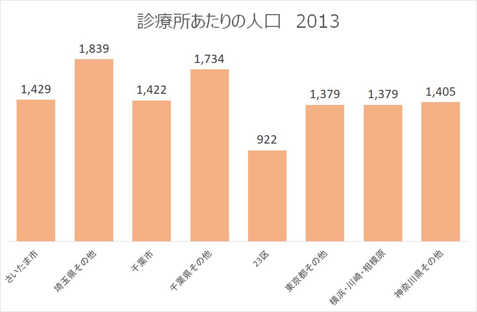 診療所あたりの人口-2013-地域別