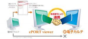 ePORT viewerの使用イメージ