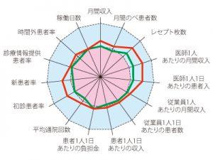 統計分析サービス 円グラフ