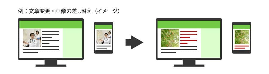 メンテナンス費用に含まれる例:分掌変更と画像の差し替え